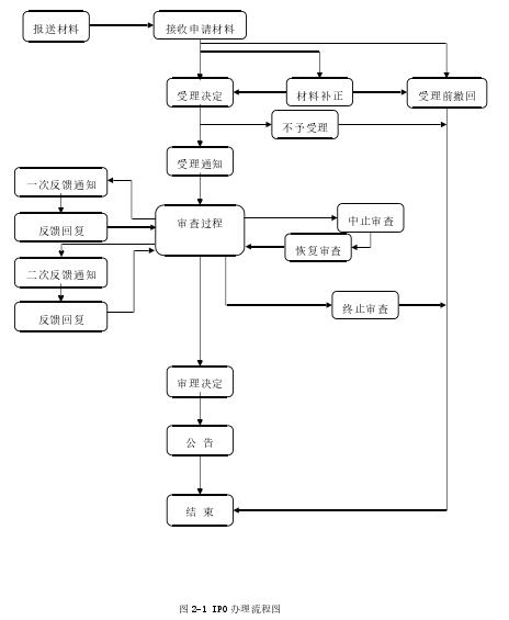 图 2-1 IPO 办理流程图
