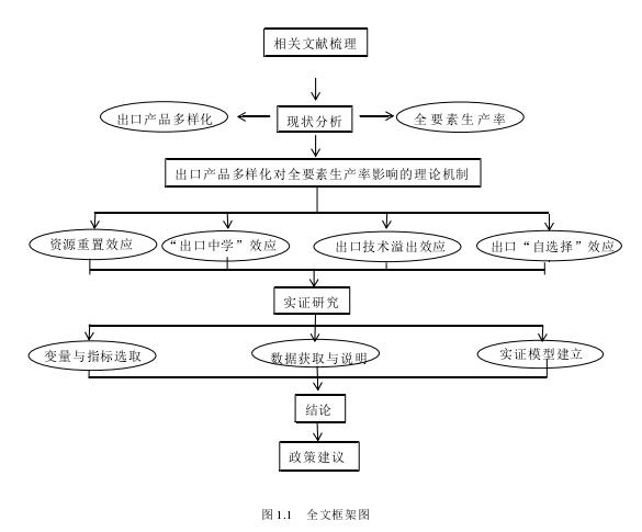 图 1.1 全文框架图