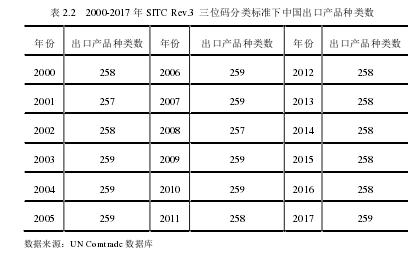 表 2.2 2000-2017 年 SITC Rev.3三位码分类标准下中国出口产品种类数