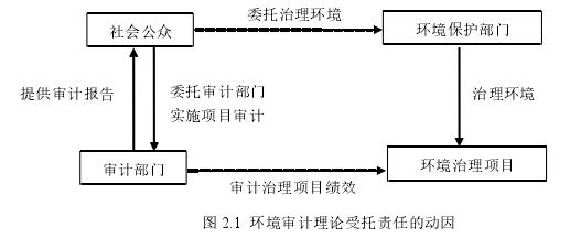 图 2.1 环境审计理论受托责任的动因