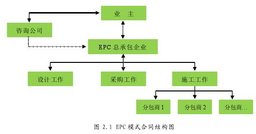 图 2.1 EPC 模式合同结构图