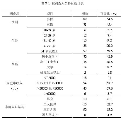 表 3.1 被調查人員特征統計表