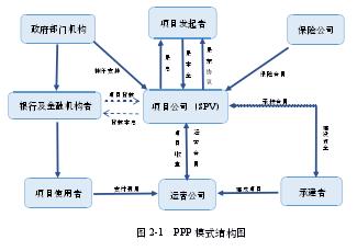 图 2-1 PPP 模式结构图