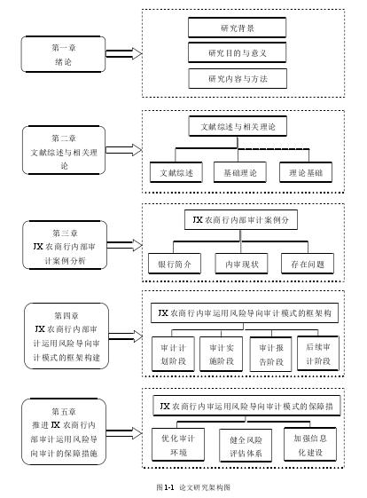 图 1-1 论文研究架构图
