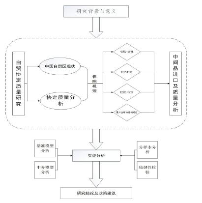 论文的基本框架