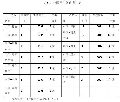 表 2.1 中国已生效自贸协定