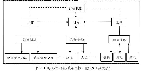 图 2-1 现代农业科技政策目标、主体及工具关系图