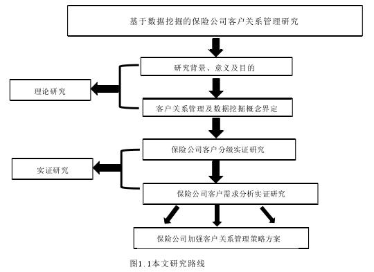 图1.1本文研究路线