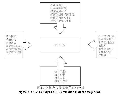 图3-2 CS教育市场竞争的PEST分析