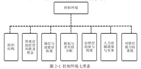 圖 2-1 控制環境七要素