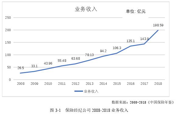 图 3-1 保险经纪公司 2008-2018 业务收入