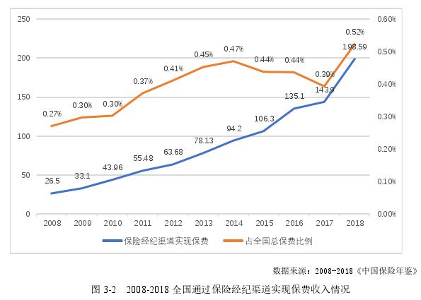 图 3-2 2008-2018 全国通过保险经纪渠道实现保费收入情况