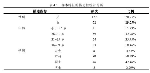 表 4.1 样本特征的描述性统计分析