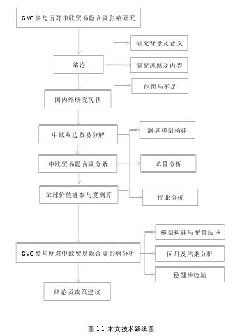 图 1.1 本文技术路线图
