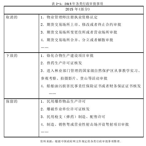 表 2-1:2015 年各类行政审批事项