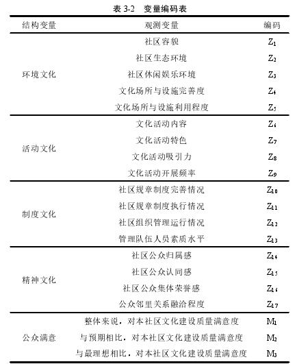 表 3-2 变量编码表
