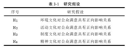 表 3-1 研究假设