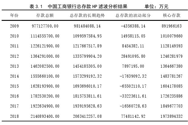 表 3.1 中国工商银行总存款 HP 滤波分析结果 单位:万元