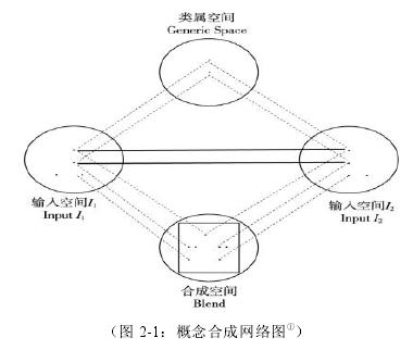 图 2-1:概念合成网络图