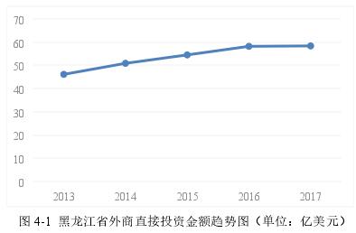 图 4-1黑龙江省外商直接投资金额趋势图(单位:亿美元)
