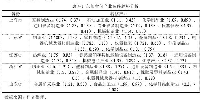 表 4-1东部省份产业转移趋势分析