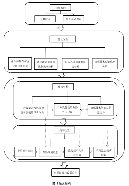 图 1 论文结构