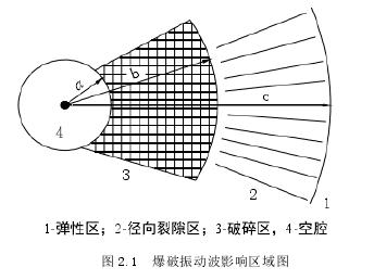 图 2.1爆破振动波影响区域图