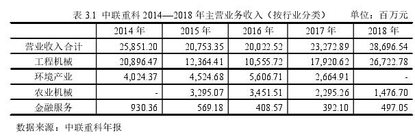 表 3.1 中联重科 2014—2018 年主营业务收入(按行业分类) 单位:百万元