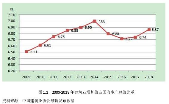 图 1.1 2009-2018 年建筑业增加值占国内生产总值比重