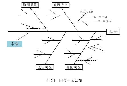 图 2.1 因果图示意图
