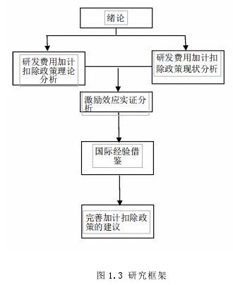图 1.3 研究框架