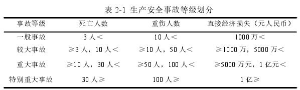 表 2-1 生产安全事故等级划分
