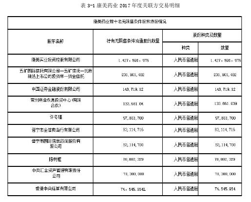 表 3-1 康美药业 2017 年度关联方交易明细