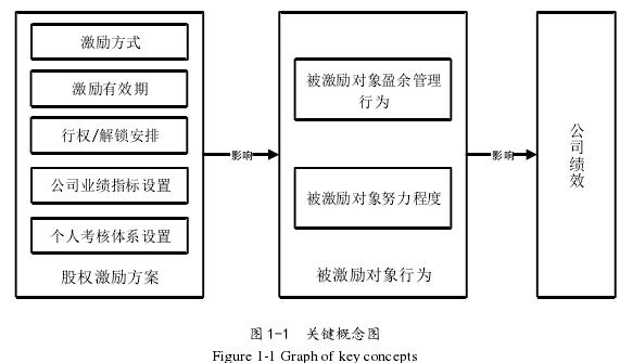 图 1-1关键概念图