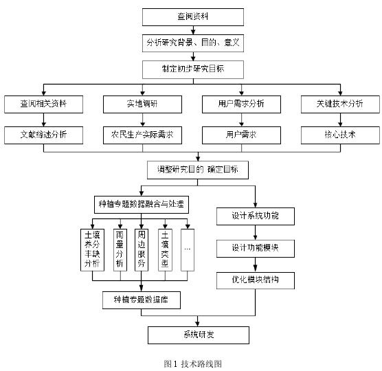 圖 1 技術路線圖