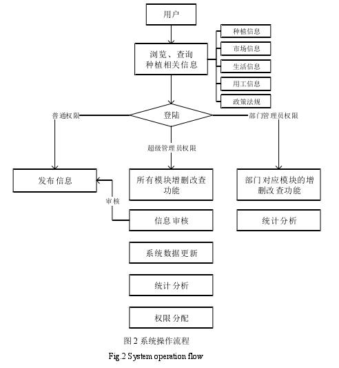 图 2 系统操作流程