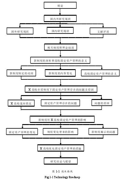 图 1-1技术路线