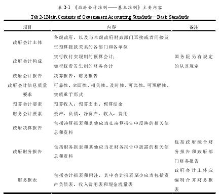 表 2-1 《政府会计准则——基本准则》主要内容