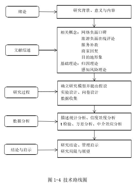 图 1-4 技术路线图