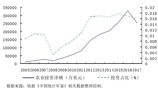 图 2.1 2005-2017 中国农业对外直接投资净额与投资占比变化趋势图