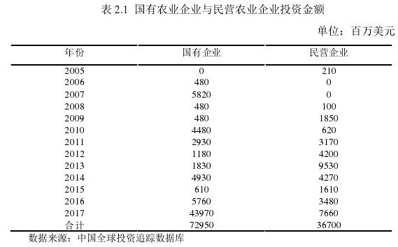表 2.1国有农业企业与民营农业企业投资金额