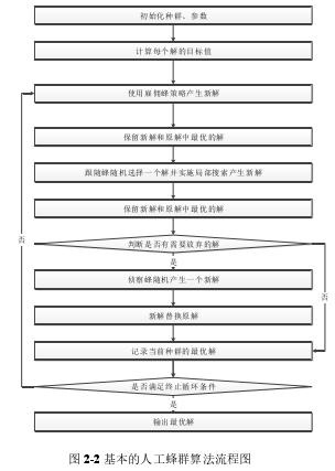 图 2-2 基本的人工蜂群算法流程图