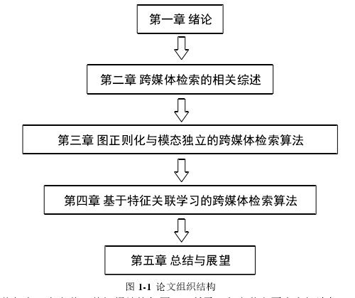 图 1-1论文组织结构