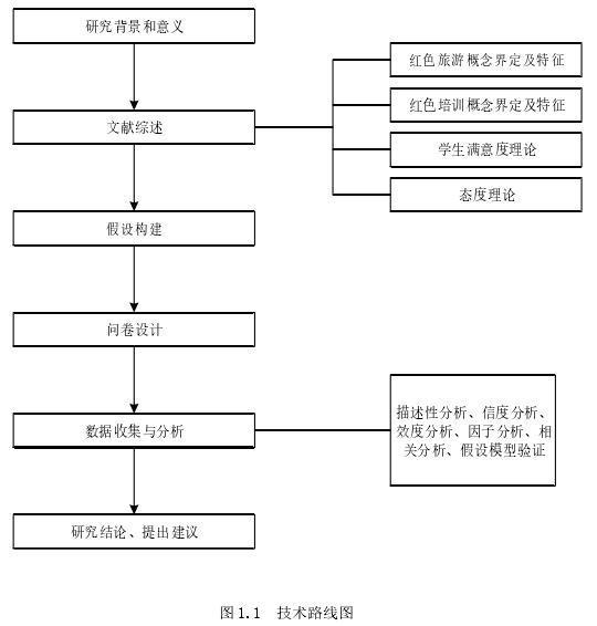 图 1.1技术路线图