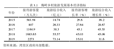 表 3.1 梅岭乡村旅游发展基本经济指标