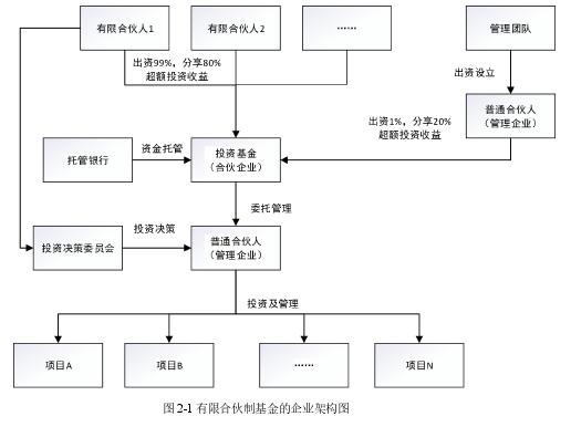 图 2-1 有限合伙制基金的企业架构图