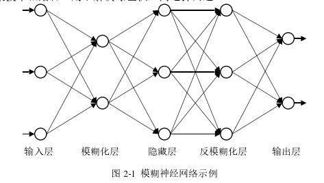 图 2-1模糊神经网络示例