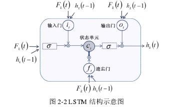 图 2-2 LSTM 结构示意图