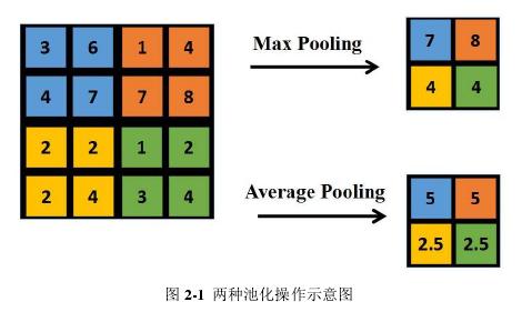 图 2-1两种池化操作示意图