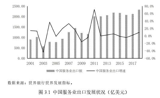 图 3.1 中国服务业出口发展状况(亿美元)